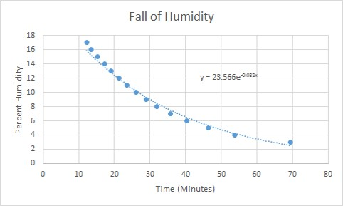 relative humidity in glove box over time