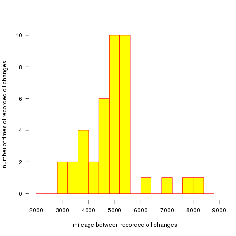 histogram of oil change frequency