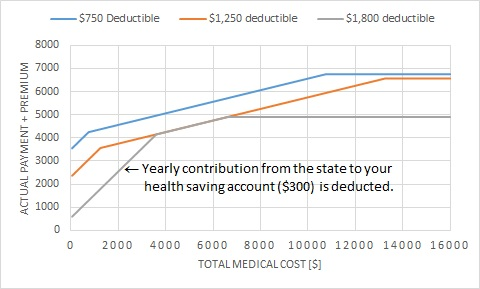 south dakota employee health plan plot with premium
